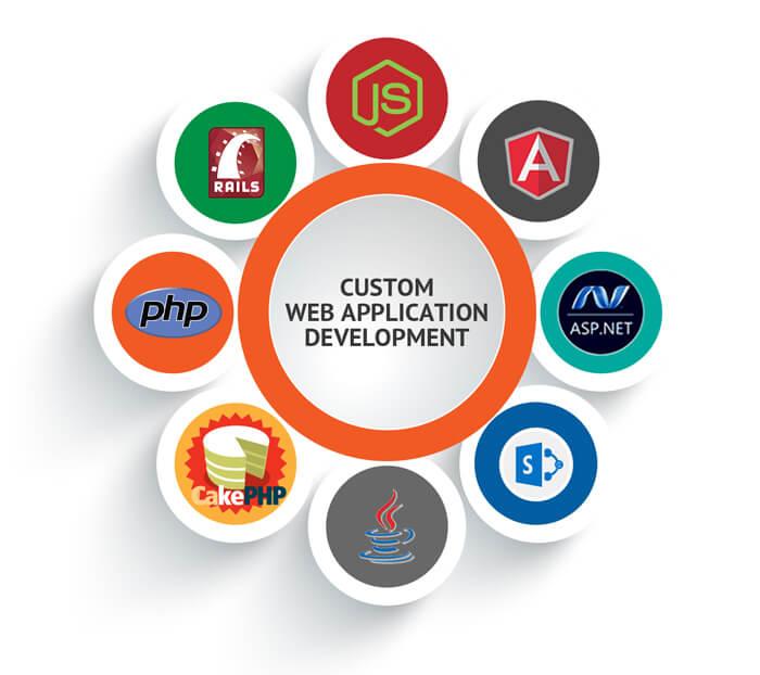 Web development services | Web development company | Website